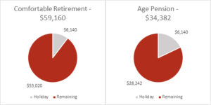 aged pension